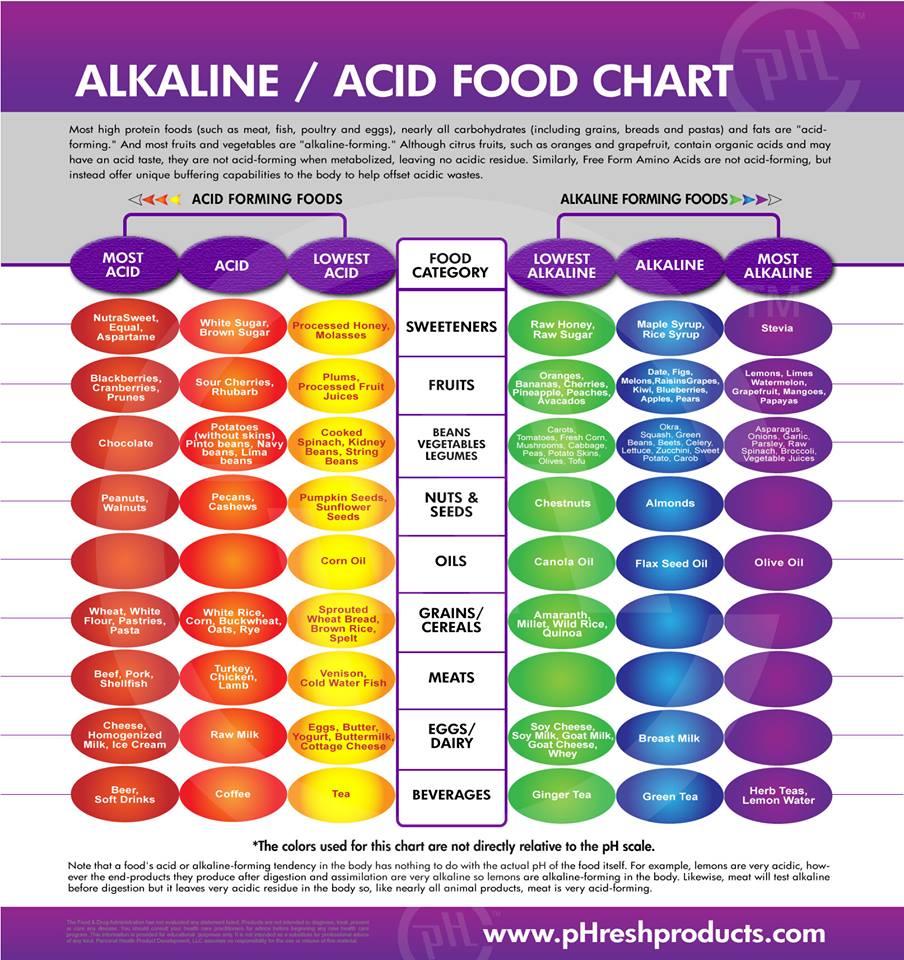 Alcaline.acide