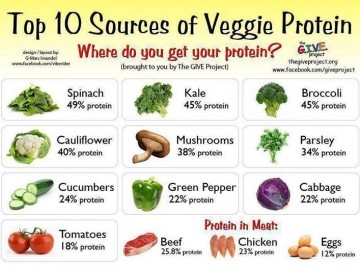 proteins veggies