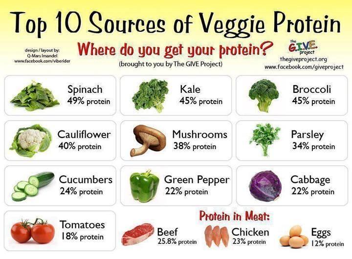 proteins veggies