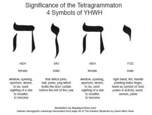 YHWH - semnificatia literelor din nume