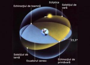 echinoctiu