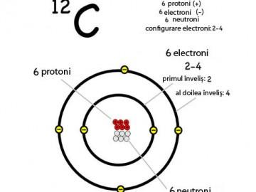 Izotopul de carbon - 6 protoni, 6 electroni şi 6 neutroni