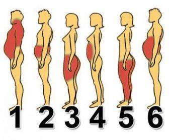 Locuri unde se depune grasimea pe corp